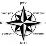 Los puntos cardinales en hebreo