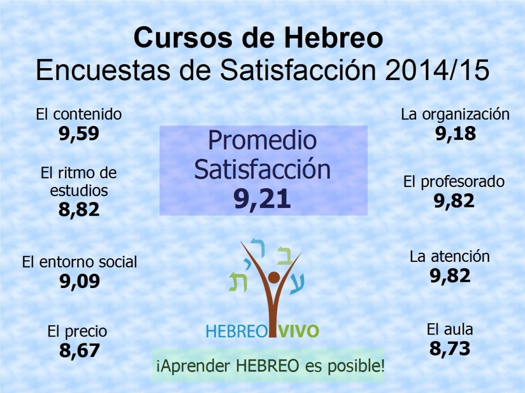 Resumen Encuestas Satisfaccion 2015